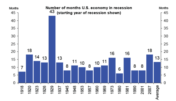 The 1918-1919 Recession Lasted 7 Months