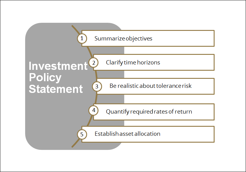 Five key elements of an effective Investment Policy Statement