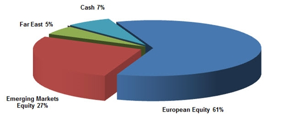 CWB McLean & Partners International Equity Pool Asset Allocation pie chart