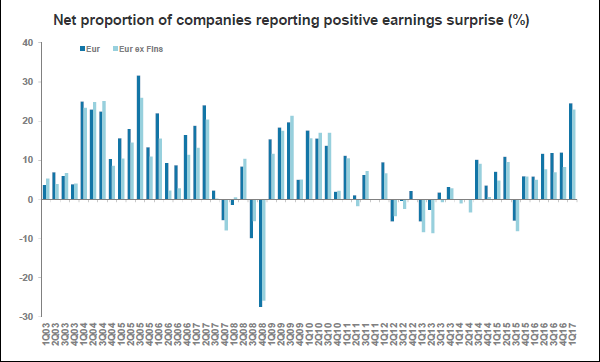 Net proportion of companies reporting positive earnings surprise (%)
