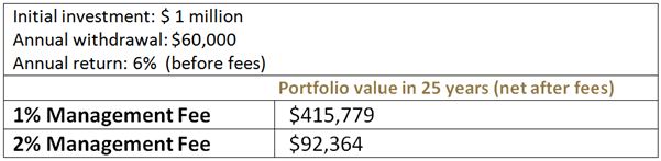 An example of how much 1% change in management fees impacts your portfolio value