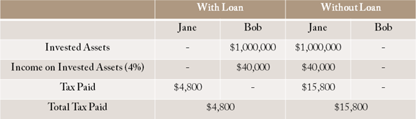 Table showing taxes paid on invested assets with loan vs without loan