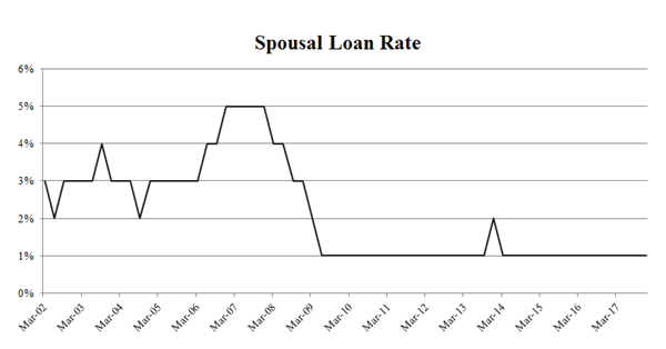 Chart showing spousal loan rates from 2002 to 2017