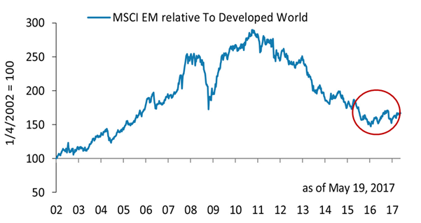 MSCI EM relative to developed world