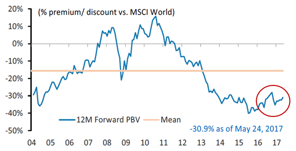 MSCI EM vs. Developed World – Consensus 12-month Forward Price-to-Book Value