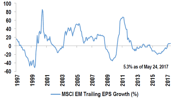 MSCI EM – Last 12-month EPS Growth