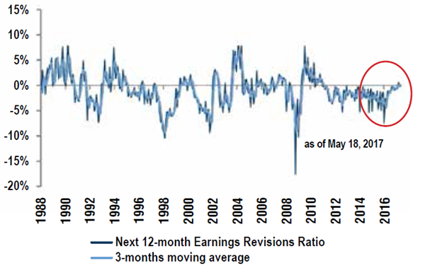MSCI EM – Earnings Revisions Ratio