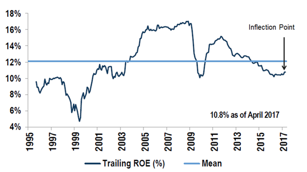 MSCI EM – Trailing Return on Equity