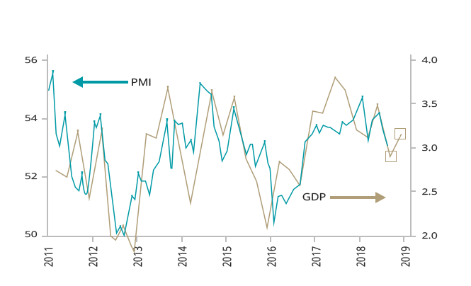 Global all-industry PMI and GDP chart