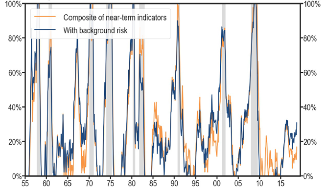 One-Year Recession Probabilities Since 1955 chart