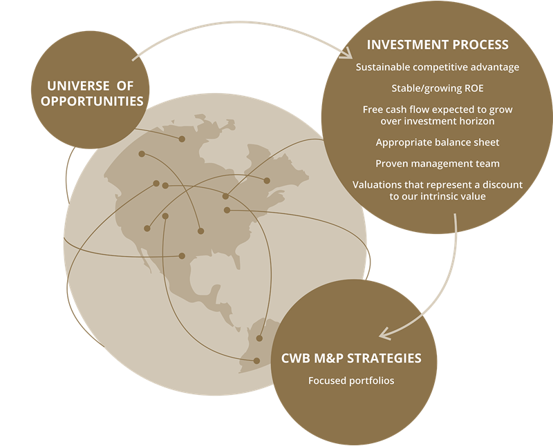 A diagram depicting CWB McLean & Partner's investment process